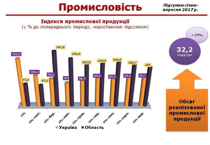 Индекс промышленной продукции Николаевщины превысил общеукраинские показатели