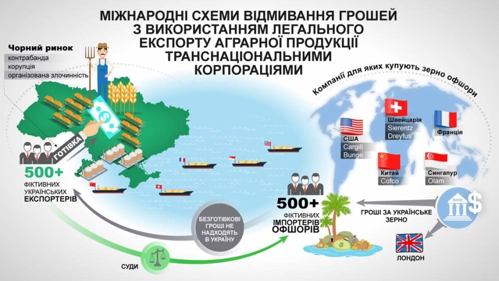 В парламенте рассказали о схемах отмывания денег на экспорте зерна