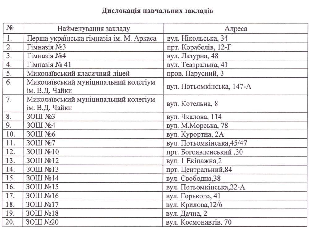 Скандальный КПОП с некачественным маргарином обслуживает практически все учреждения в Николаеве