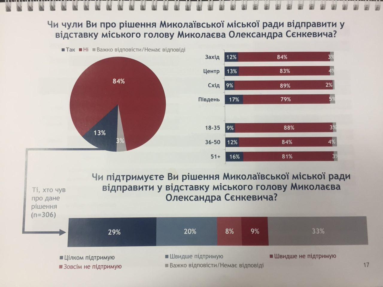 Почти 50% украинцев поддержали отставку мэра Николаева Сенкевича – исследование GFK Ukraine