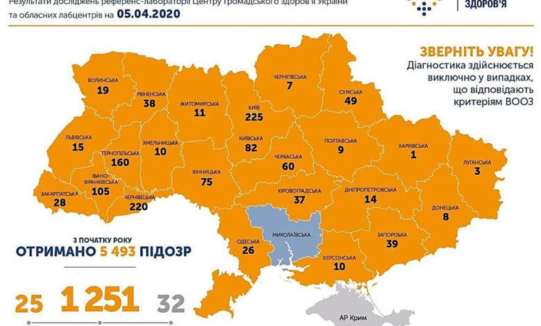 В Николаеве – ни одного зараженного Covid-19. В Херсоне – 10, в Одессе – 26, по Украине – 1225
