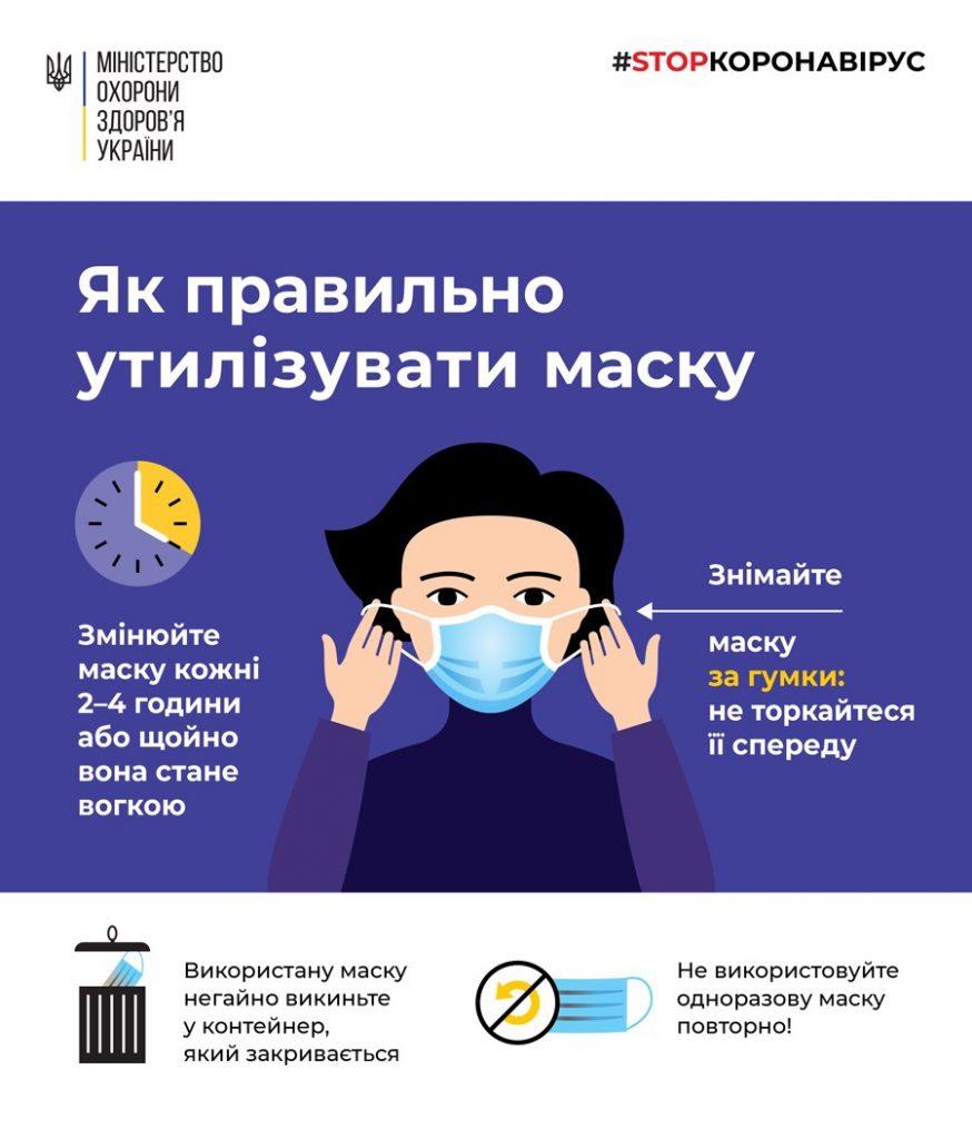 Николаевцам рассказали, как правильно утилизировать использованные маски
