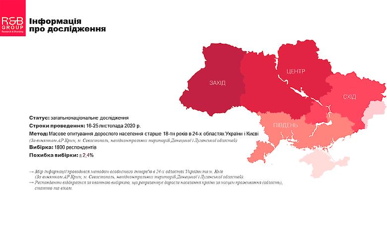 Электоральные настроения украинцев