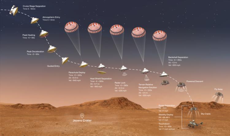 NASA осуществило успешную посадку марсохода Perseverance