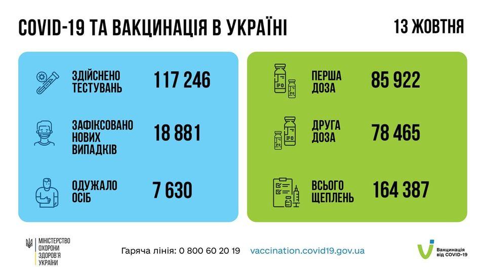 Понад 14 мільйонів щеплень проти COVID-19 зроблено в Україні!