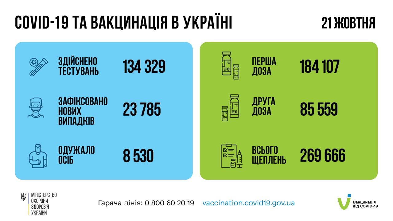 Новий рекорд щеплень: за добу вакциновано майже 270 тис. українців