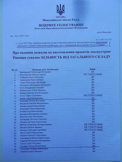 4 депутата от «Самопомощи» не захотели голосовать за выделение земли участникам АТО (ДОКУМЕНТ)