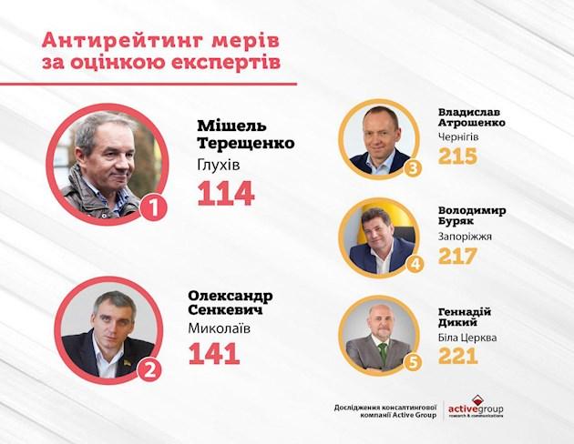 Сенкевич попал в тройку худших мэров Украины