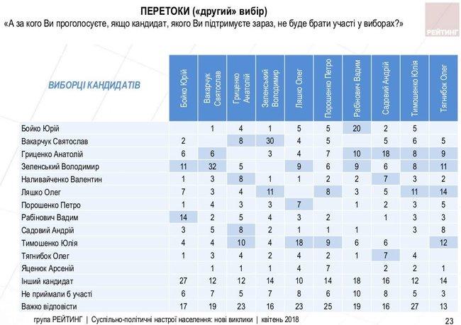 Президентский рейтинг: Тимошенко - первая, Гриценко - второй, Порошенко - на четвертом месте