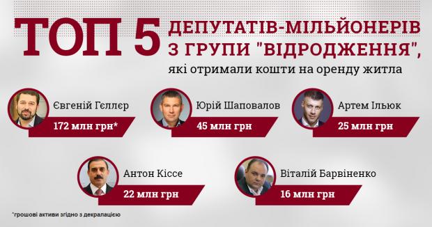 92 депутати-мільйонери отримали компенсацію від держави за оренду житла.!