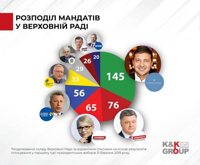Аналитики смоделировали состав Рады по открытым спискам