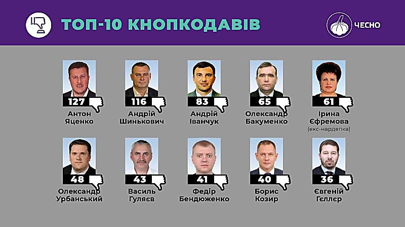 Николаевского нардепа Козыря включили в топ-10 «кнопкодавов» нынешнего созыва парламента