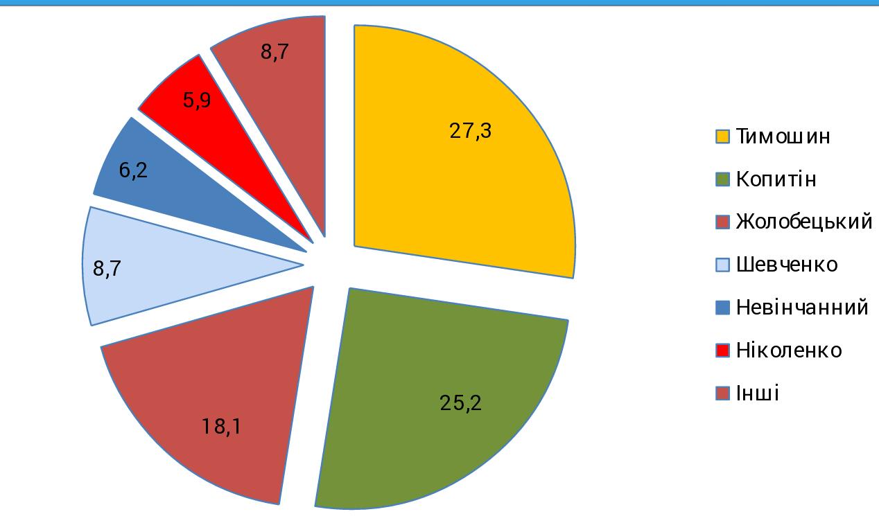 На 129 округе Николаева стали известны результаты соцопроса