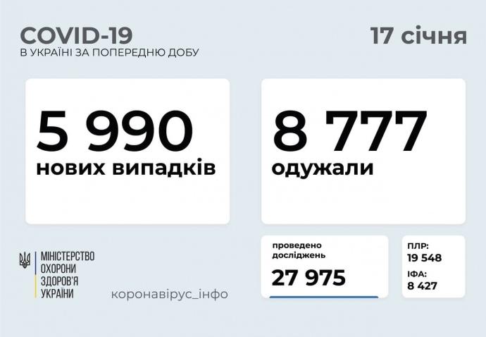 Коронавірус: в Україні майже 6 тисяч нових заражень, 116 людей померли