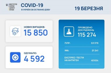 Коронавирус в Украине: 15 850 новых случаев и 262 смерти за сутки