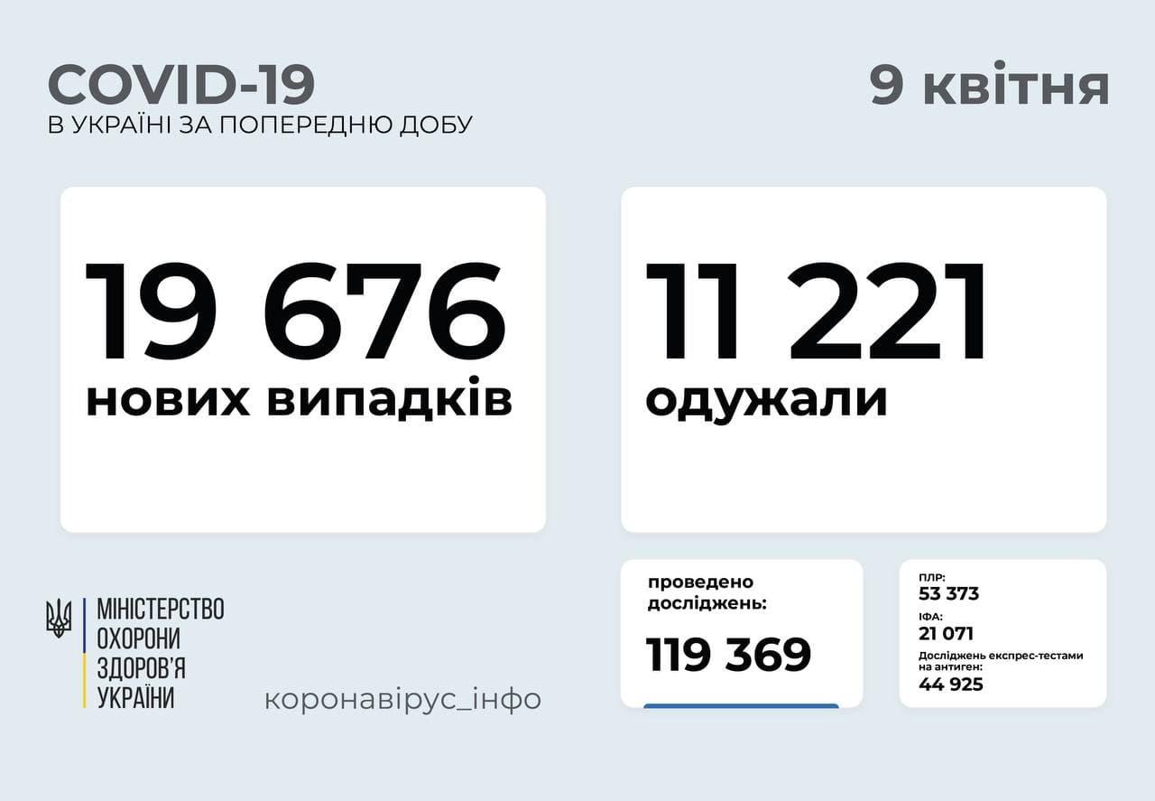 Коронавирус в Украине: почти 20 тысяч новых случаев и 419 смертей за сутки