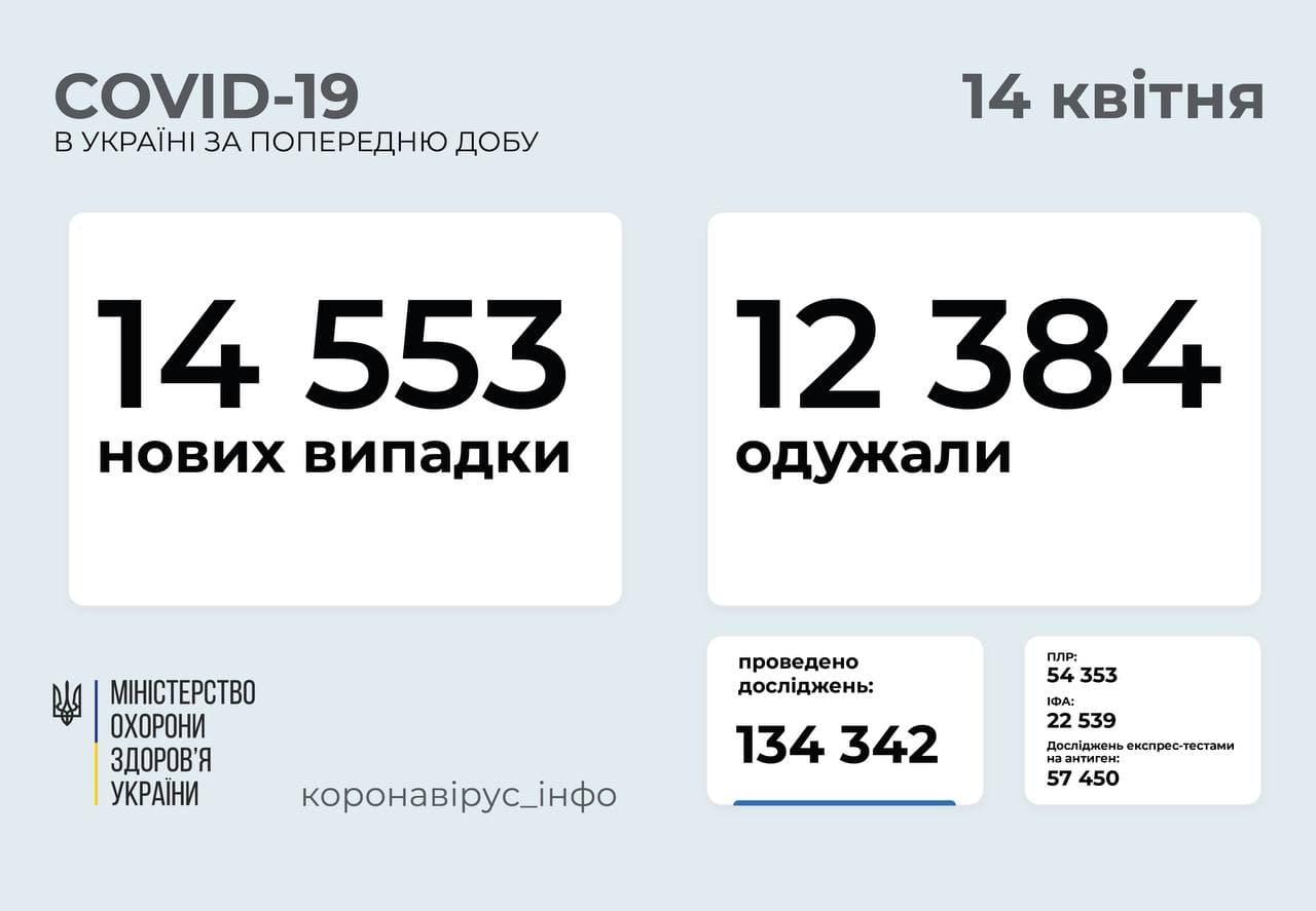 Коронавирус в Украине: 14 553 новых случая и 467 смертей за сутки