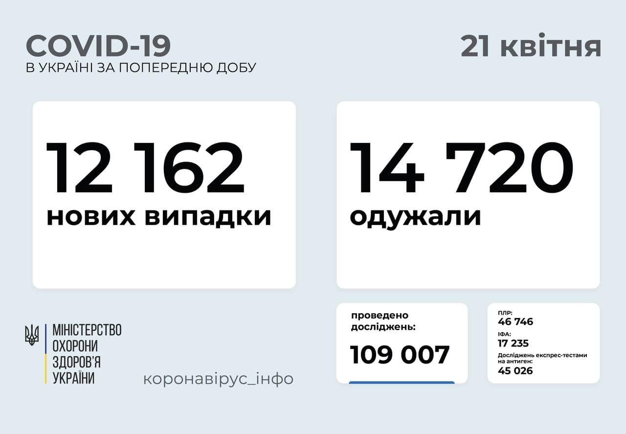 За сутки в Украине выявили 12 тысяч новых случаев коронавируса, умерли 429 больных