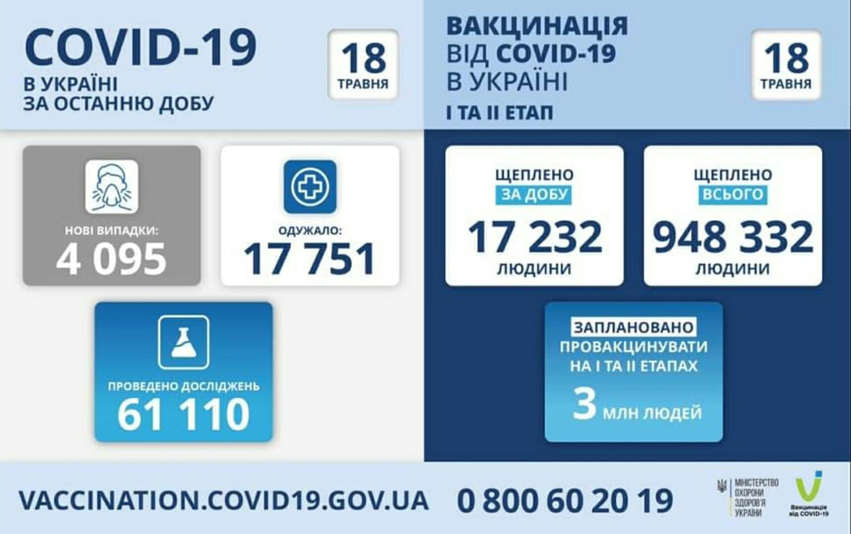 Коронавирус в Украине: 285 смертей за сутки и 4095 новых случаев