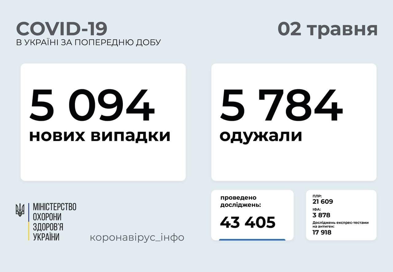 В Украине за сутки — 5094 новых случая COVID-19; выздоровели 5784 человека