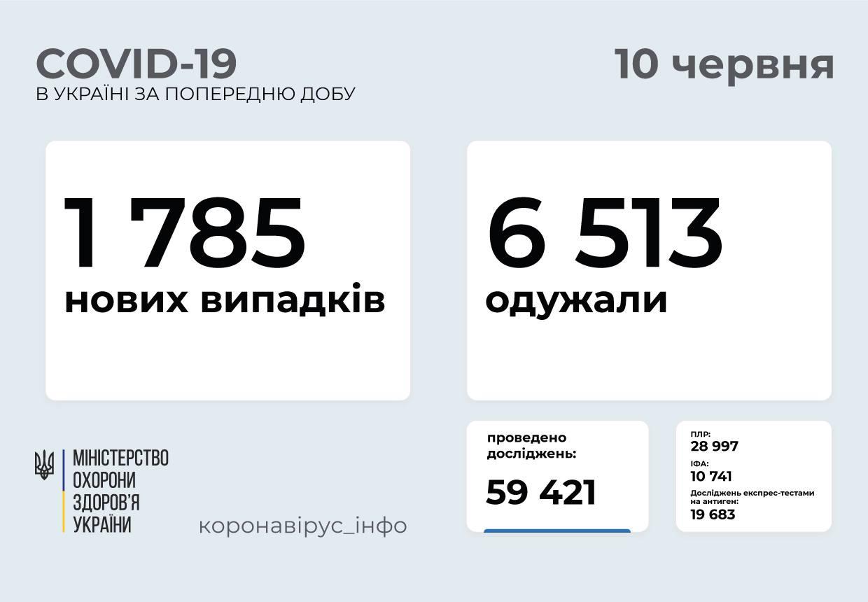 В Украине выявлено 1785 новых случаев COVID-19