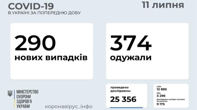 Коронавирус: в Украине 290 новых заражений, умерли 5 больных