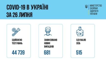 В Украине за сутки 681 новый случай коронавирусной болезни COVID-19
