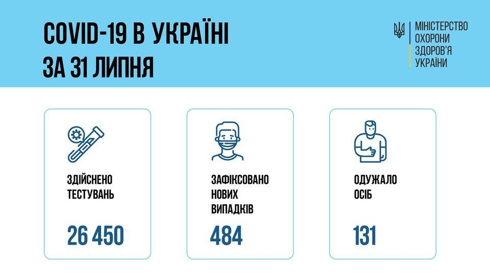 За последние сутки в Украине зафиксировали 484 новых случая COVID-19