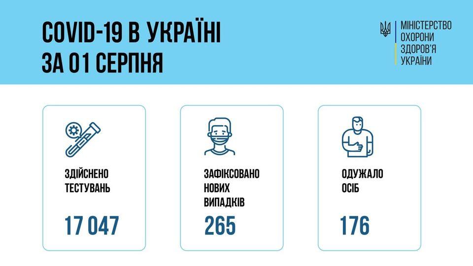 За сутки в Украине зафиксировали 265 новых случая COVID-19