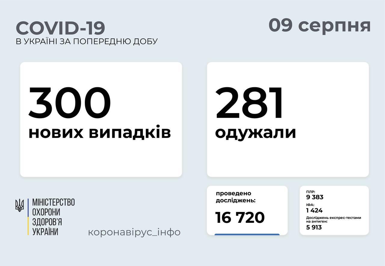 В Украине за воскресенье выявлено 300 новых случаев COVID-19