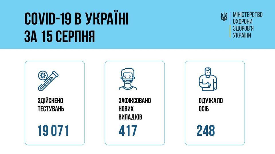 В Украине за сутки — 417 новый случай COVID-19