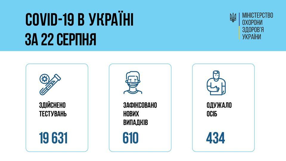 610 новых случая COVID-19 за сутки в Украине