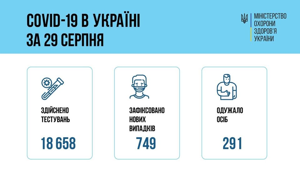 В Украине за сутки 749 новых случаев COVID-19