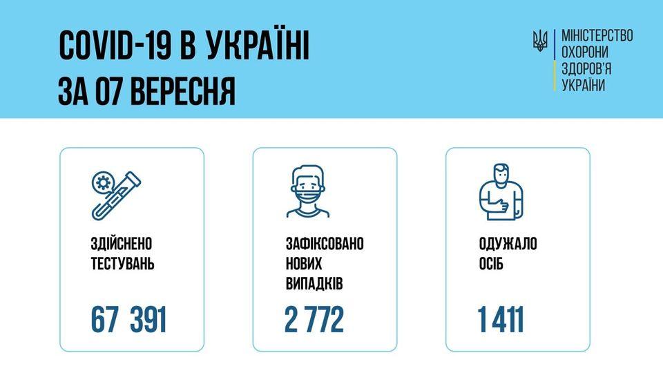 В Украине зафиксировано 2772 новые подтвержденные случаи COVID-19