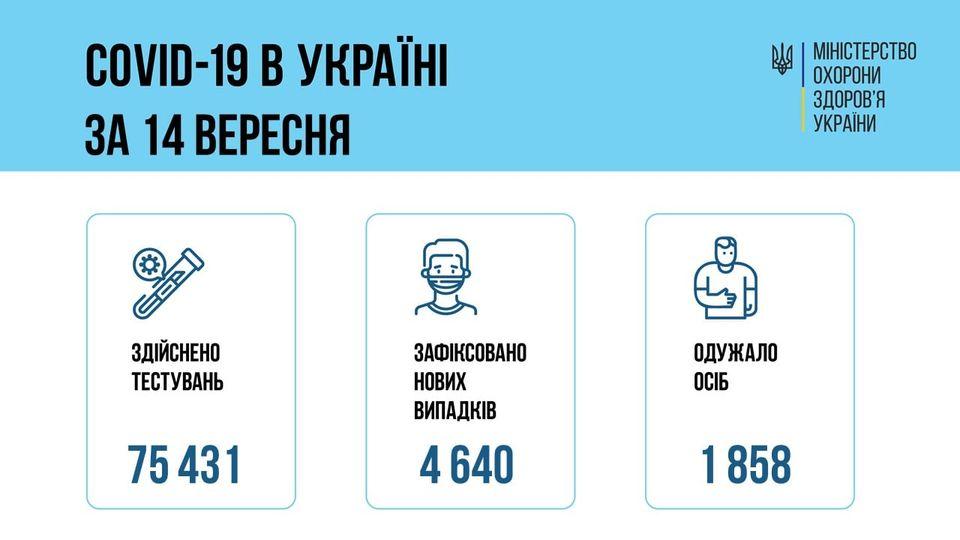 За сутки 14 сентября 2021 года в Украине зафиксировано 4640 случаев заболевания COVID-19