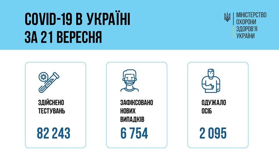 За сутки 21 сентября 2021 года в Украине зафиксировано 6 новых случаев заболевания коронавирусом