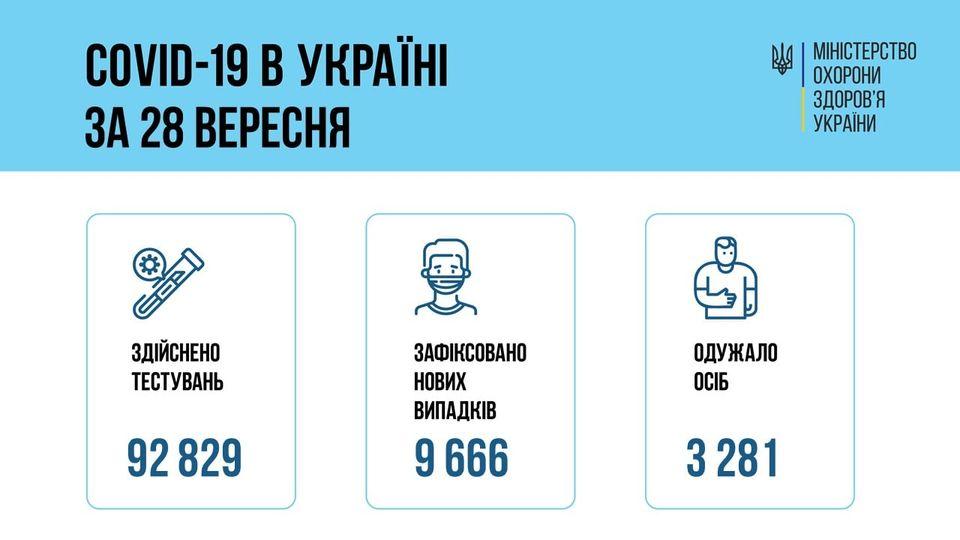 За сутки 28 сентября 2021 года в Украине зафиксировано 9666 новых случаев заболевания коронавирусом