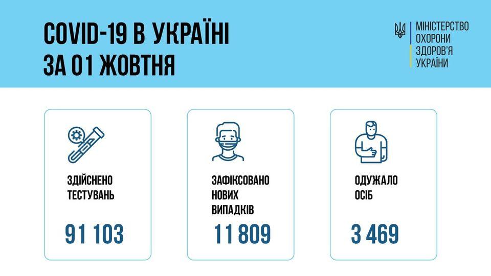 За сутки 01 октября 2021 года в Украине зафиксировано 11809 новых случаев заболевания коронавирусом
