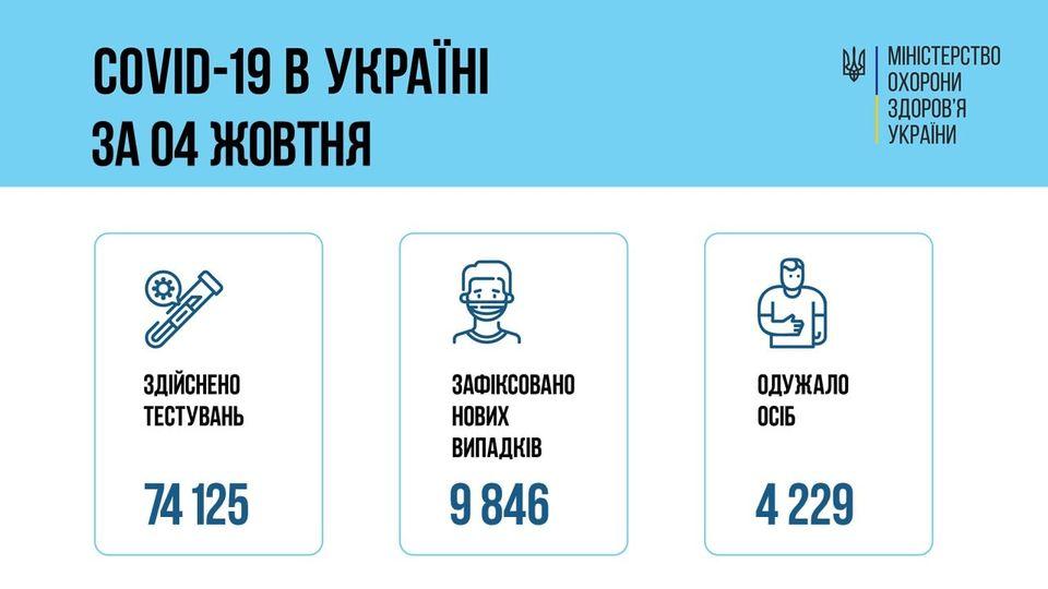 За сутки 04 октября 2021 года в Украине зафиксировано 9846 новых случаев заболевания COVID-19