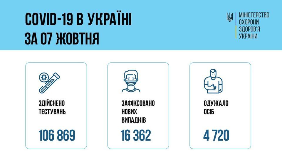 За сутки 07 октября 2021 года в Украине выявлено 16362 новых случаев заболевания коронавирусом COVID-19