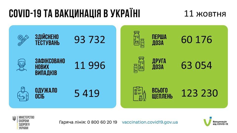 На 11 октября 2021 года в Украине