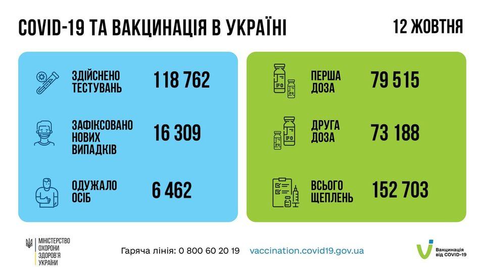 За добу 12 жовтня 2021 року в Україні зафіксовано 16309 нових коронавірусної хвороби