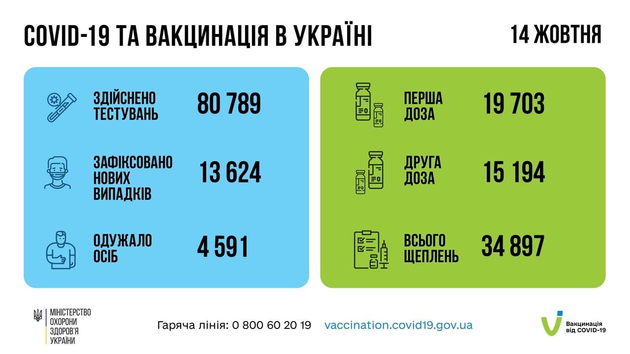 За добу 14 жовтня 2021 року в Україні