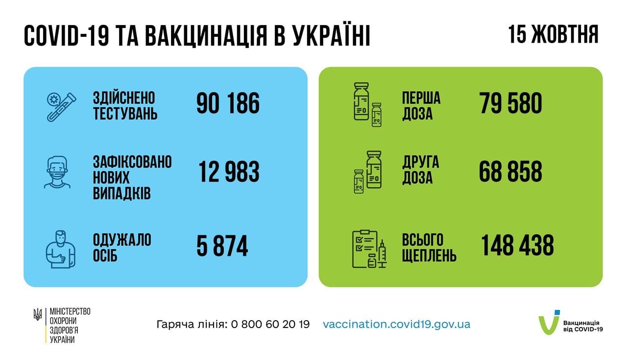 За добу 12 жовтня 2021 року в Україні зафіксовано 12983 нових коронавірусної хвороби
