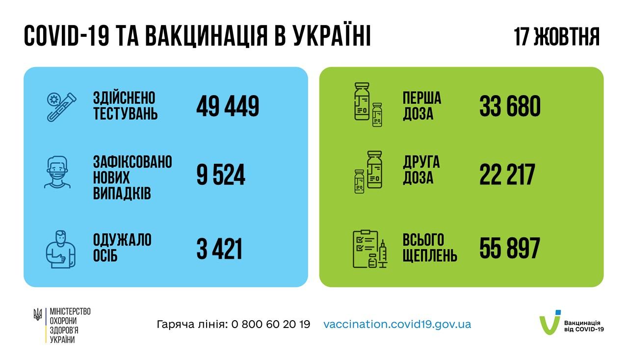 За добу 17 жовтня 2021 року в Україні зафіксовано 9524 випадки коронавірусної хвороби