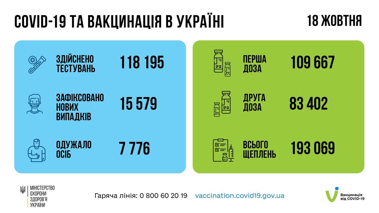Від COVID-19 одною дозою вакцини щеплено понад 8 млн українців