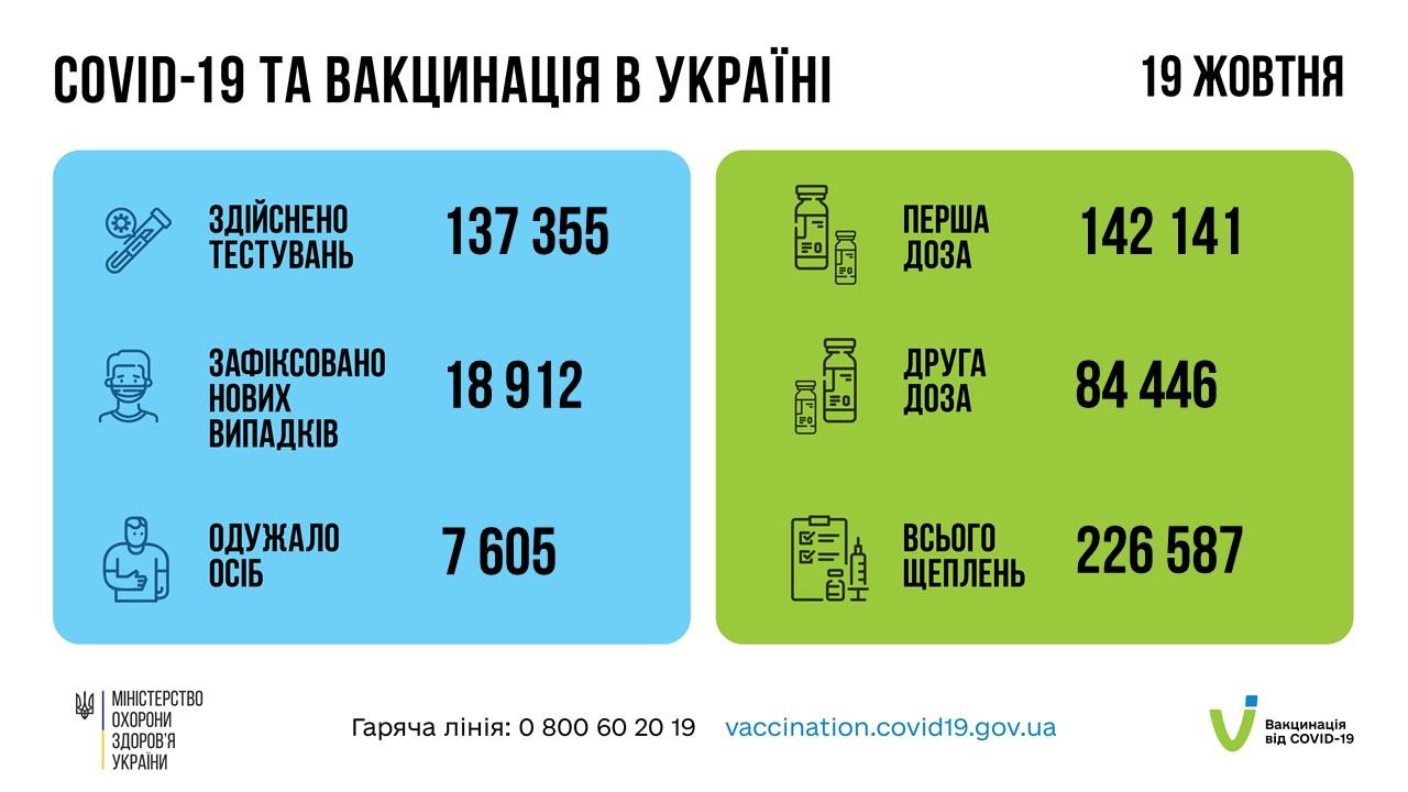 19 жовтня від COVID-19 вакциновано понад 226 тисяч українців