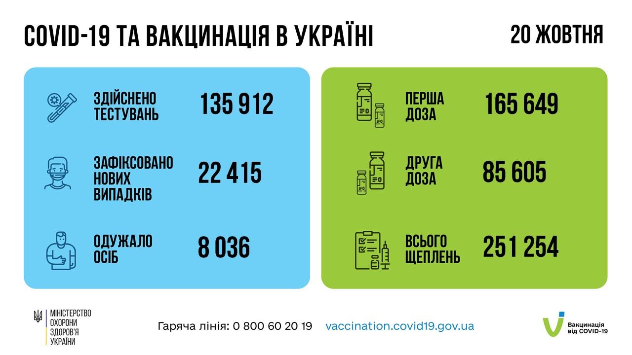 20 жовтня від COVID-19 вакциновано понад 251 тисячу українців