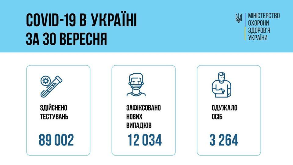 За сутки 30 сентября 2021 года в Украине зафиксировано 12034 новых случаев заболевания COVID-19